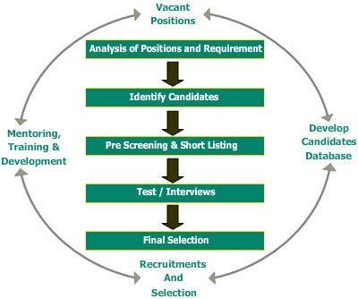 Functional human resource resume