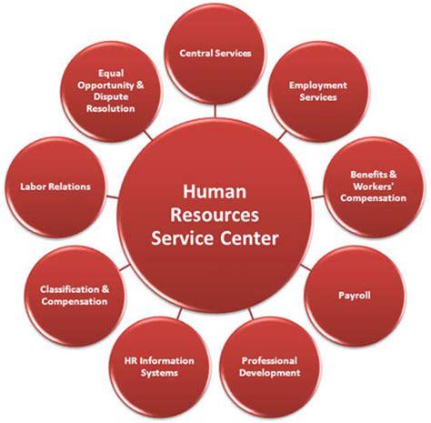 Human Resources HR Resume Sample & Writing Tips RG